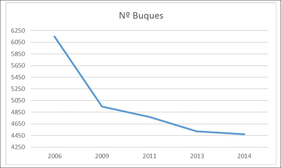 Evolución del número de buques